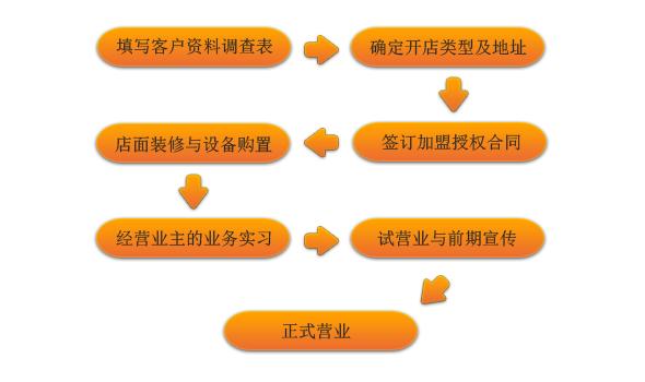 科尔沁牛业申请加盟流程图