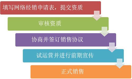 科尔沁网络经销商加盟流程